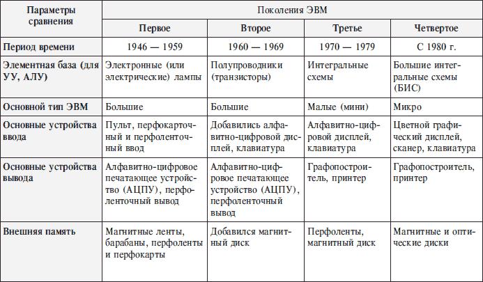 Реферат На Тему История Развития Эвм