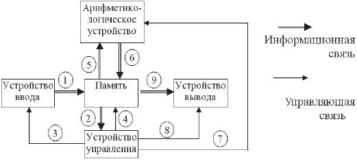 5) принцип двоичной системы