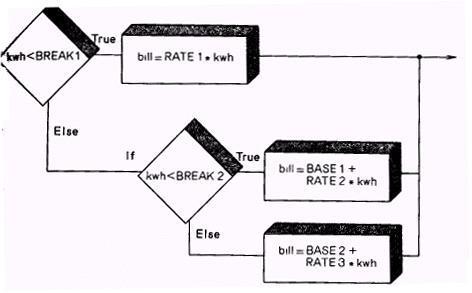 Блок схема программы расчета