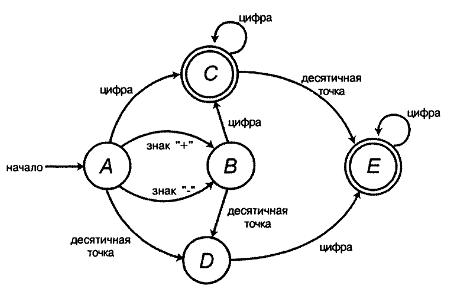 10.4 показана блок-схема