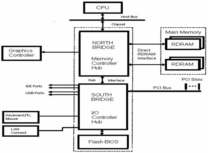Функциональная схема системной