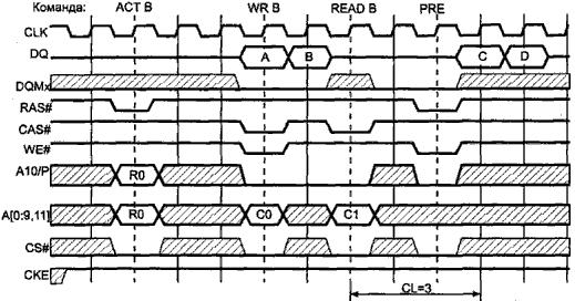 SDRAM приведены на рис.