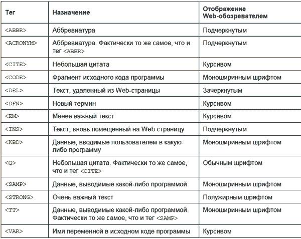 Назначение таблиц в html