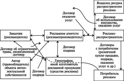 Договоры и их разновидности в гражданском кодексе